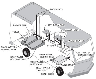 rv water tank diagram wiring diagram  rv black water tank diagram wiring block diagrambest rv holding tank treatment reviews updated may